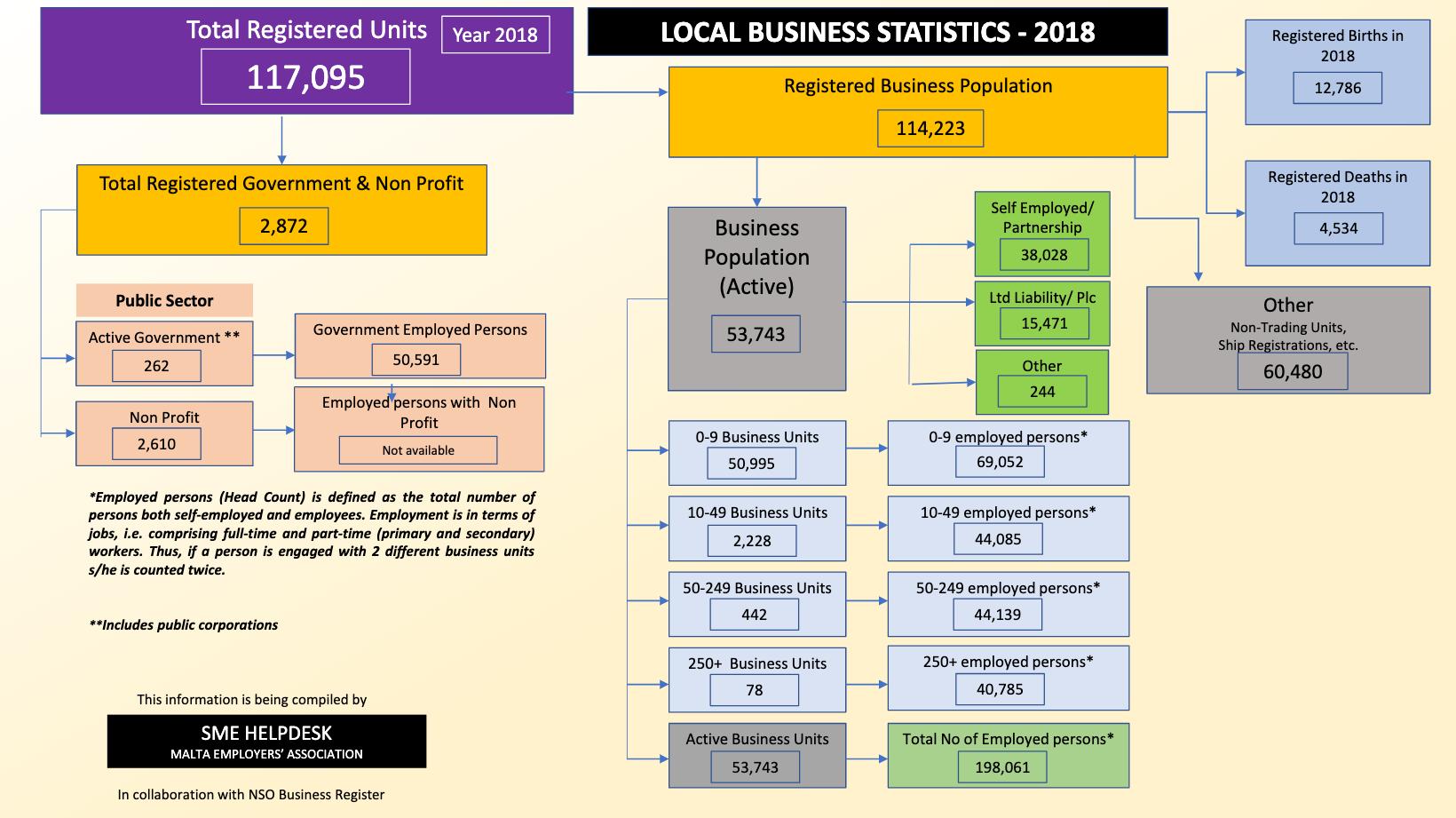NSO business statistics 2018