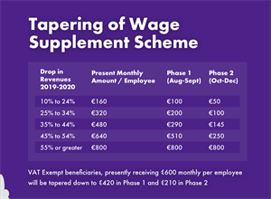 Tapering system for wage supplement scheme