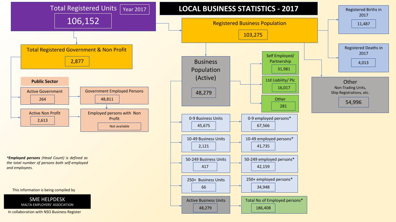 NSO business statistics 2017